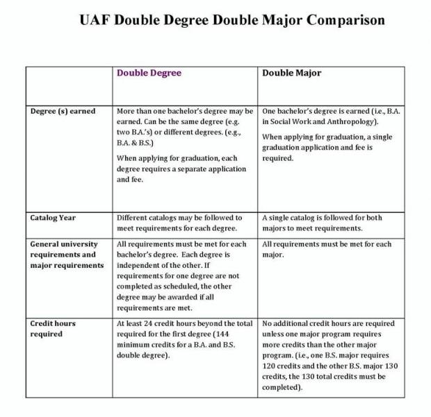 UAF Double Degree Double Major Comparison